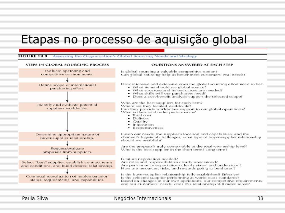 Etapas no processo de aquisição global