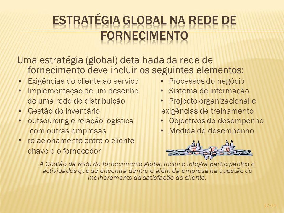 Estratégia Global na rede de fornecimento