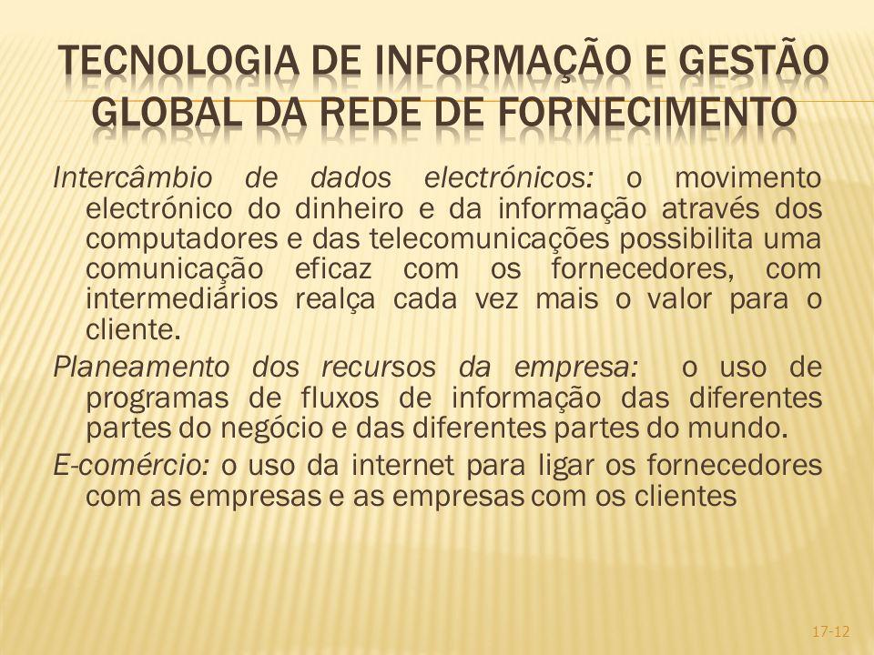 Tecnologia de Informação e Gestão Global da rede de fornecimento
