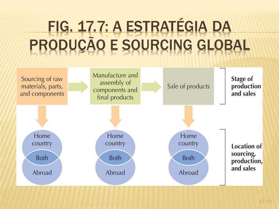 Fig. 17.7: A estratégia da produção e sourcing Global