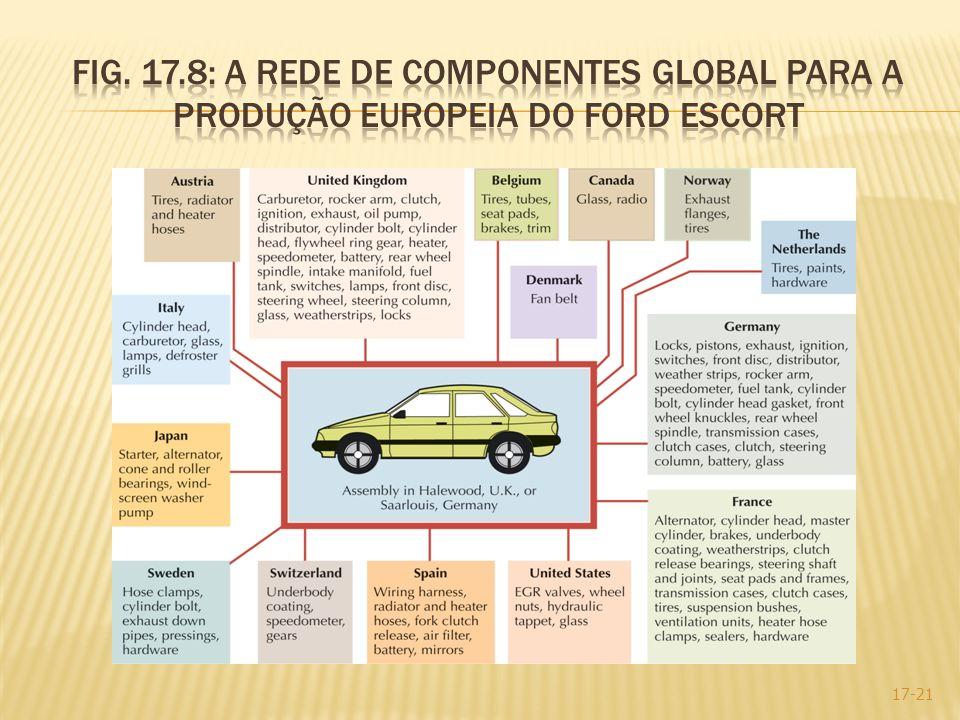 Fig. 17.8: A rede de componentes global para a produção europeia do ford escort