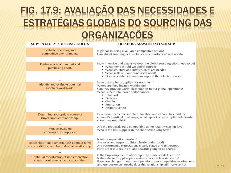 Fig. 17.9: Avaliação das necessidades e estratégias globais do sourcing das organizações