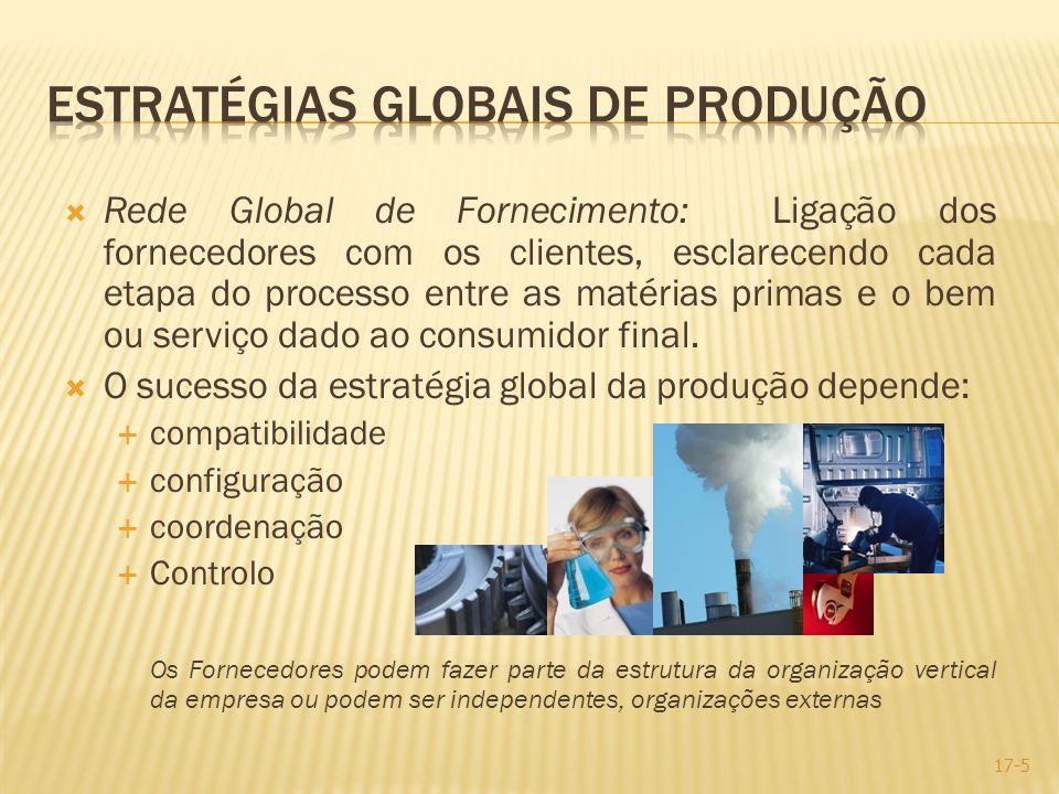 Estratégias Globais de Produção