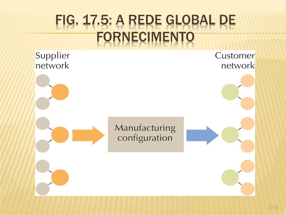 Fig. 17.5: A rede global de Fornecimento
