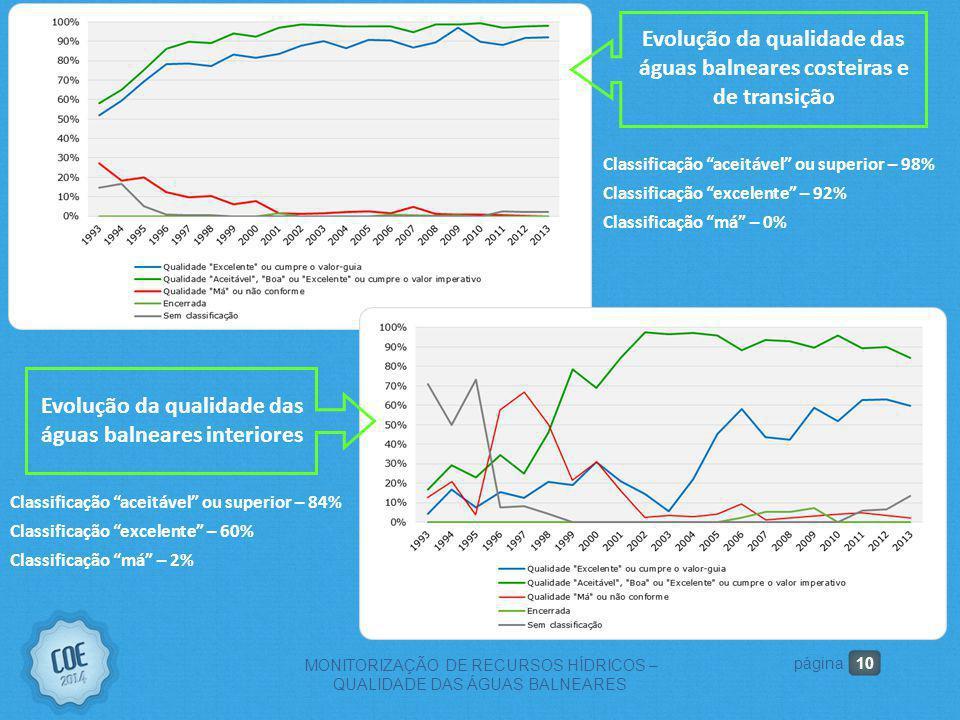Evolução da qualidade das águas balneares costeiras e de transição