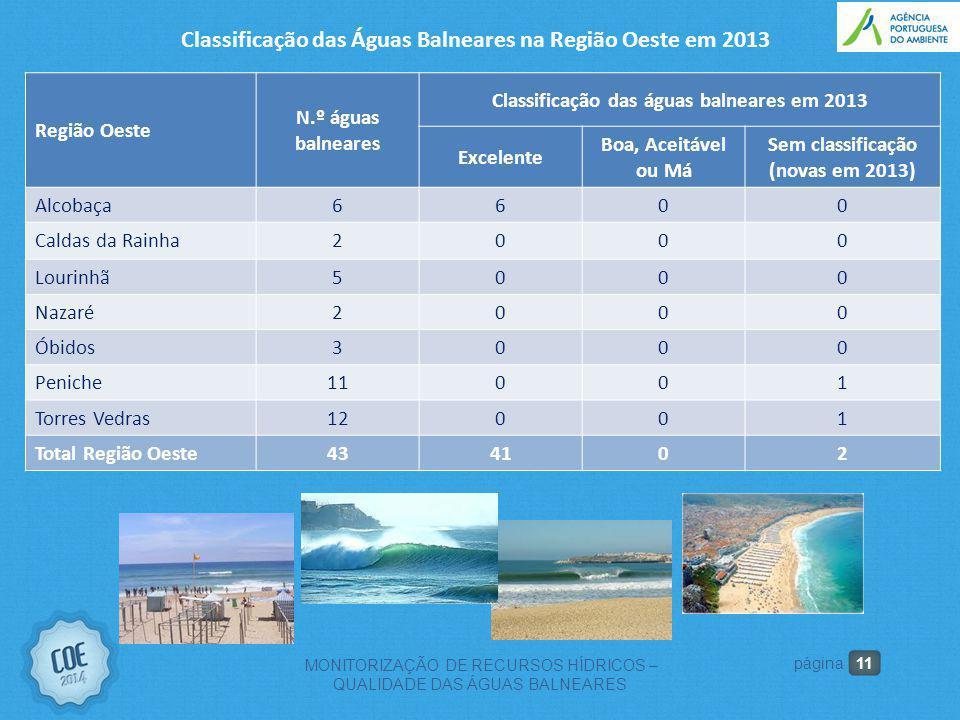 Classificação das Águas Balneares na Região Oeste em 2013