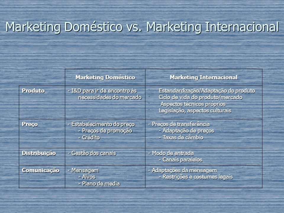 Marketing Doméstico vs. Marketing Internacional