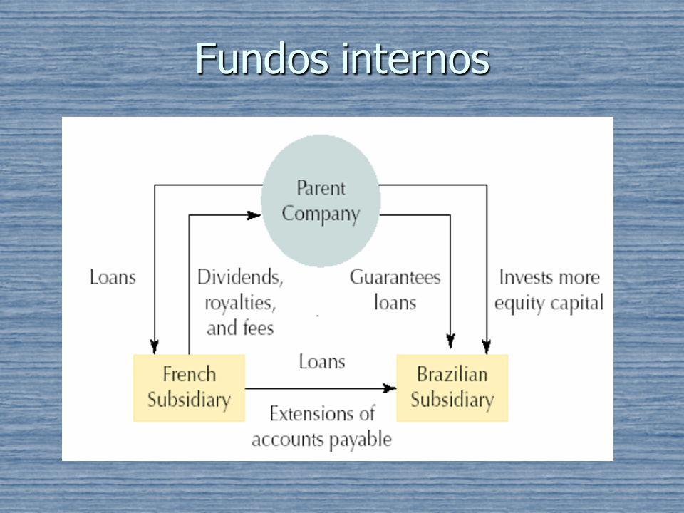 Fundos internos