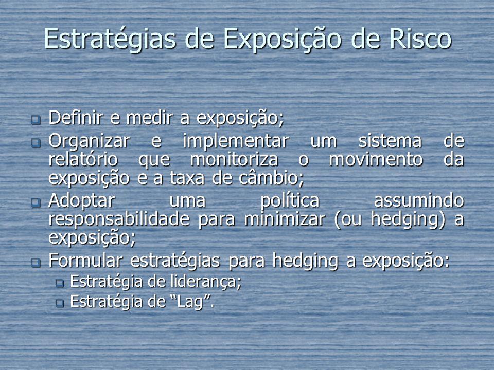 Estratégias de Exposição de Risco