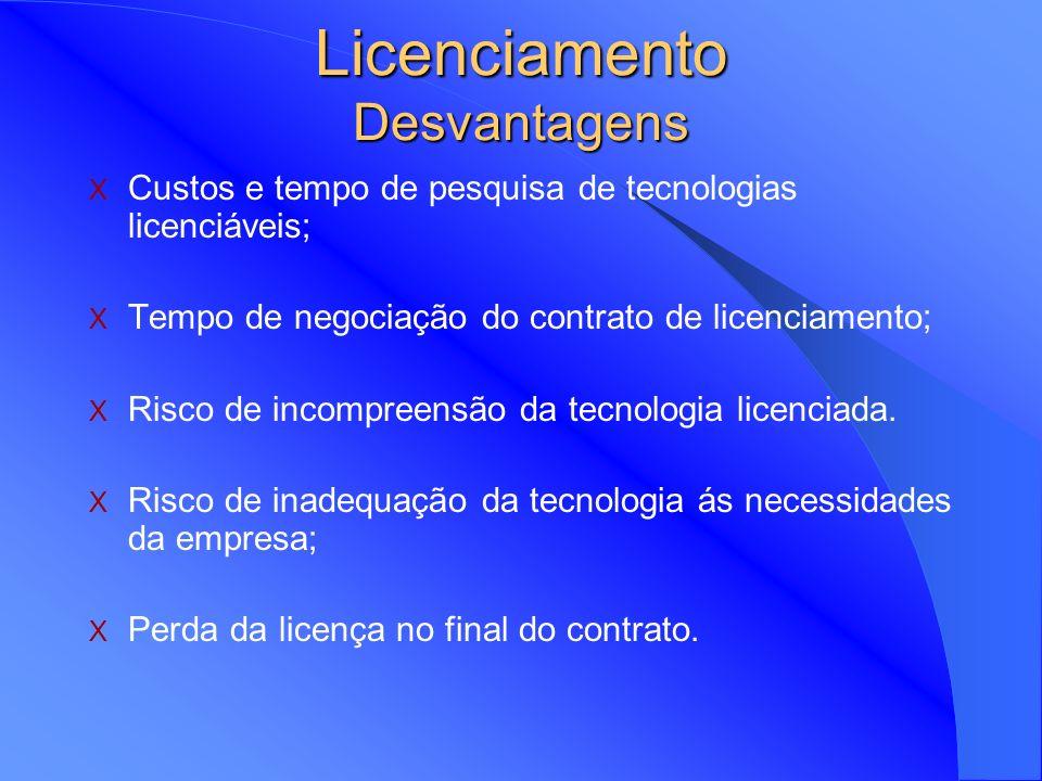 Licenciamento Desvantagens