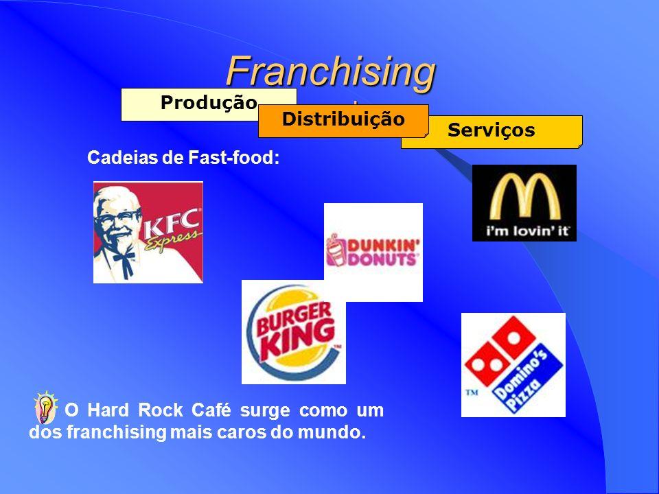 Franchising Exemplos Produção Distribuição Serviços