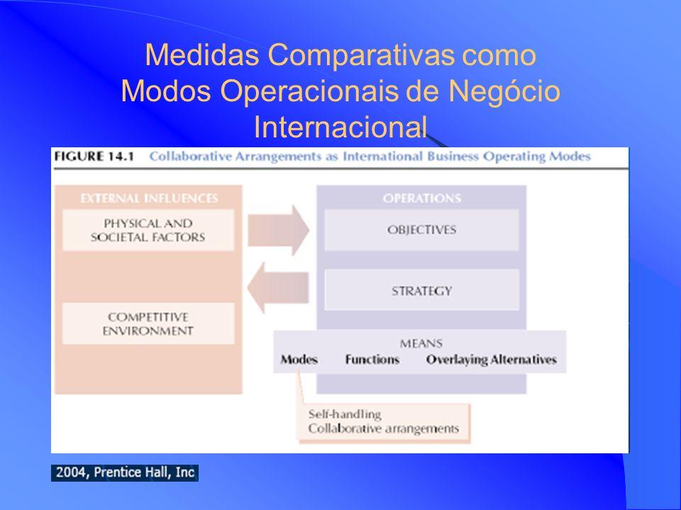 Medidas Comparativas como Modos Operacionais de Negócio Internacional