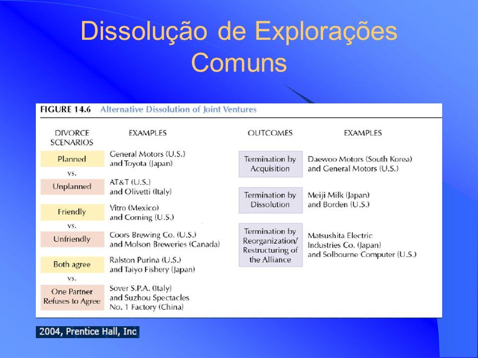 Dissolução de Explorações Comuns