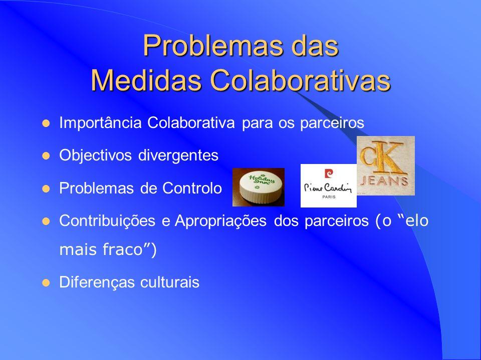 Problemas das Medidas Colaborativas