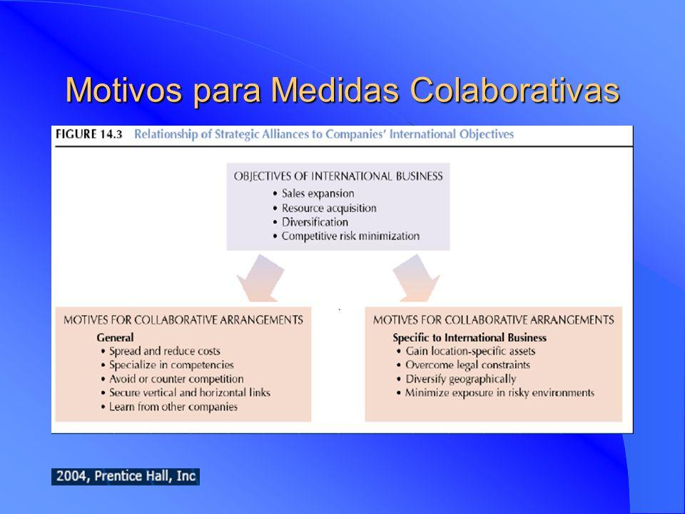 Motivos para Medidas Colaborativas