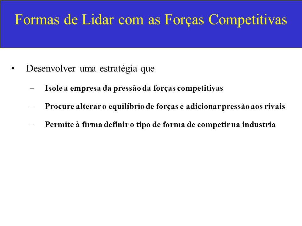 Formas de Lidar com as Forças Competitivas