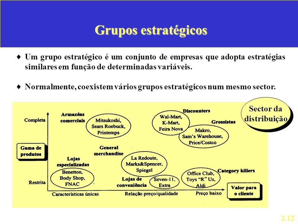 Grupos estratégicos Um grupo estratégico é um conjunto de empresas que adopta estratégias similares em função de determinadas variáveis.