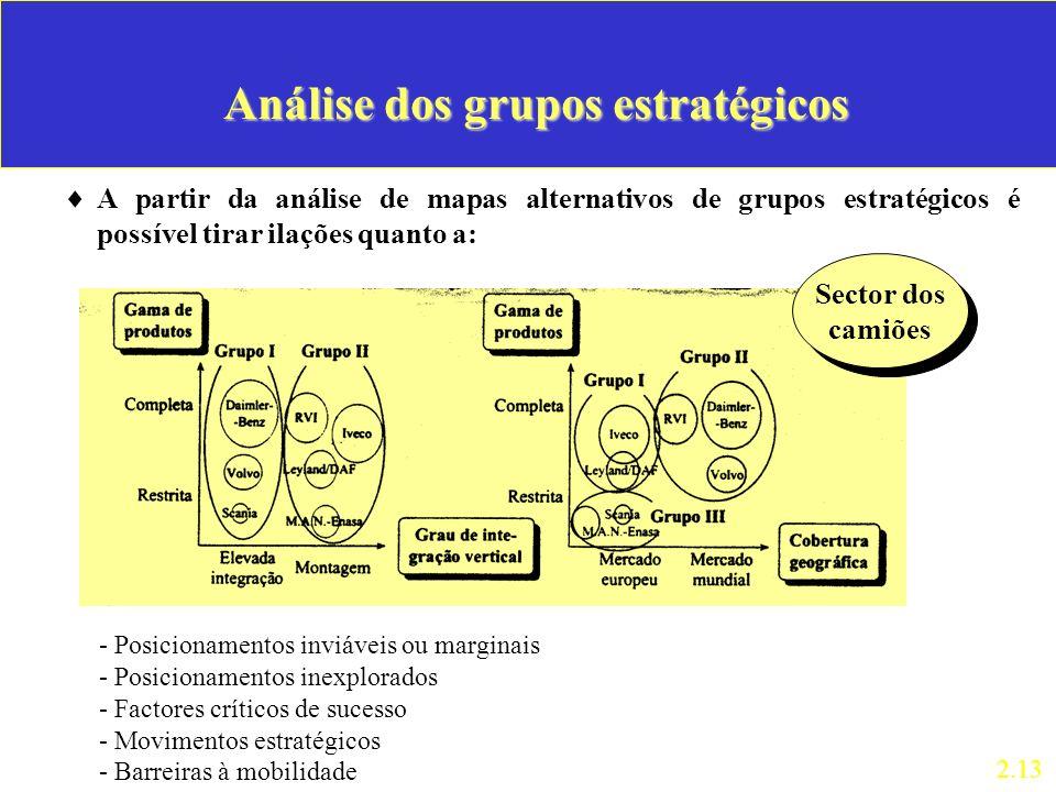 Análise dos grupos estratégicos