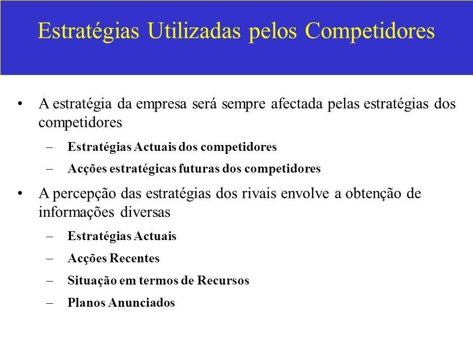 Estratégias Utilizadas pelos Competidores