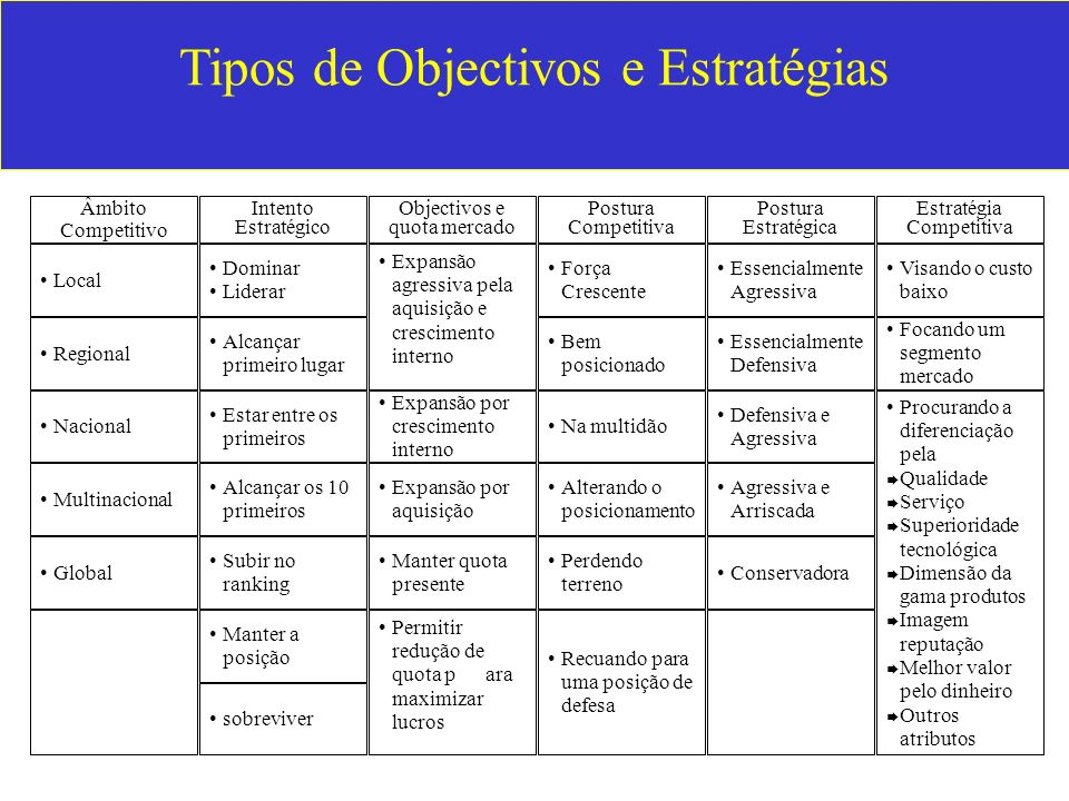 Tipos de Objectivos e Estratégias