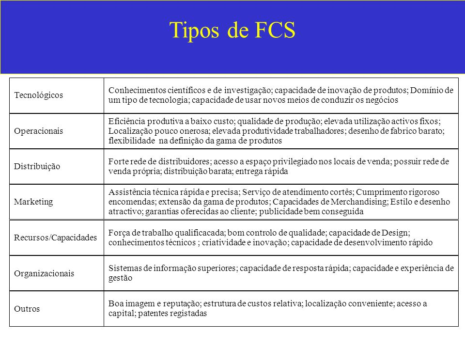 Tipos de FCS Distribuição. Marketing. Recursos/Capacidades. Organizacionais. Outros. Tecnológicos.