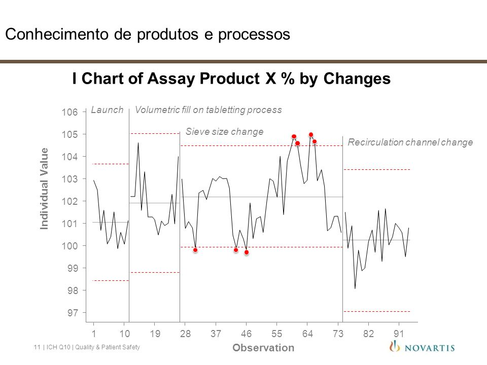 I Chart of Assay Product X % by Changes