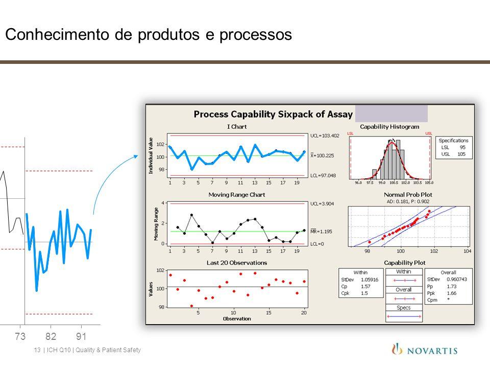 Conhecimento de produtos e processos