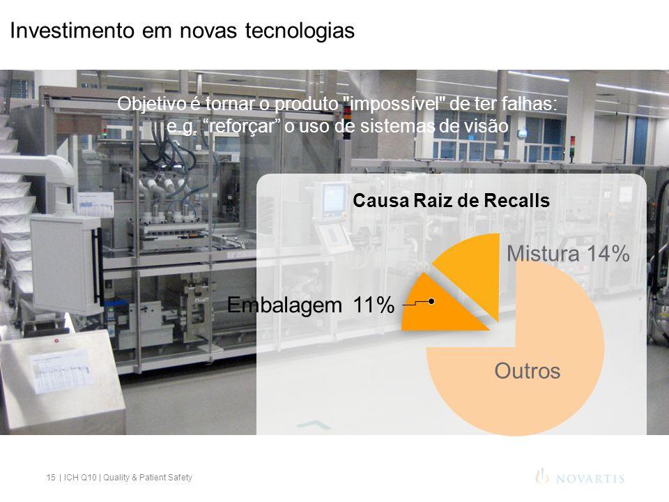 Investimento em novas tecnologias