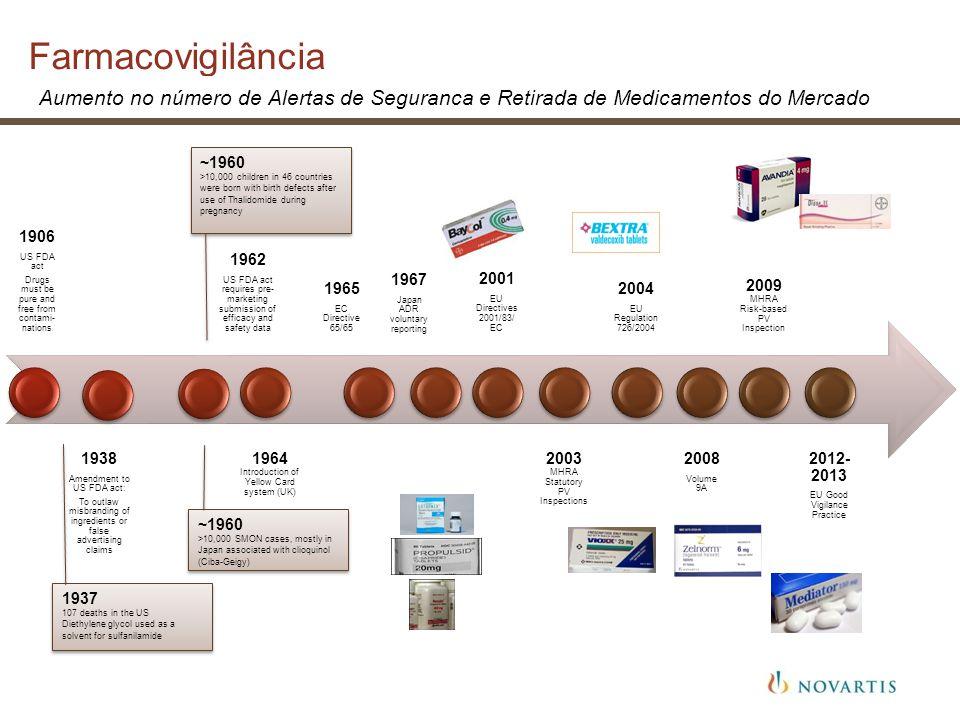 Farmacovigilância História
