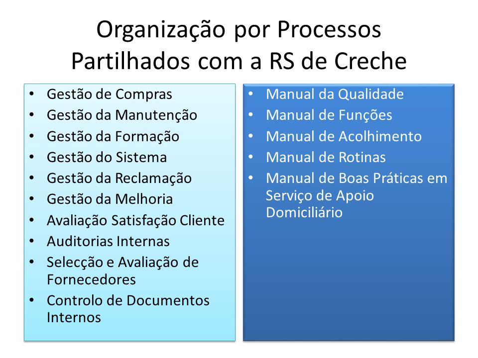 Organização por Processos Partilhados com a RS de Creche