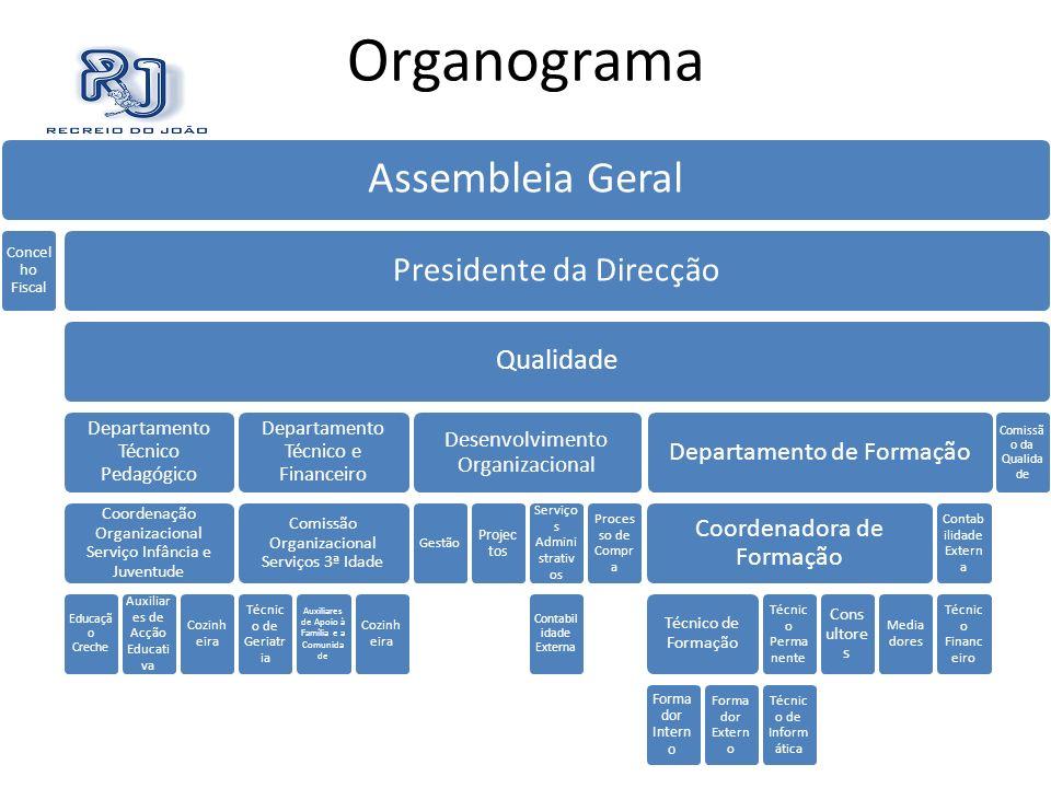 Organograma Presidente da Direcção Qualidade Departamento de Formação