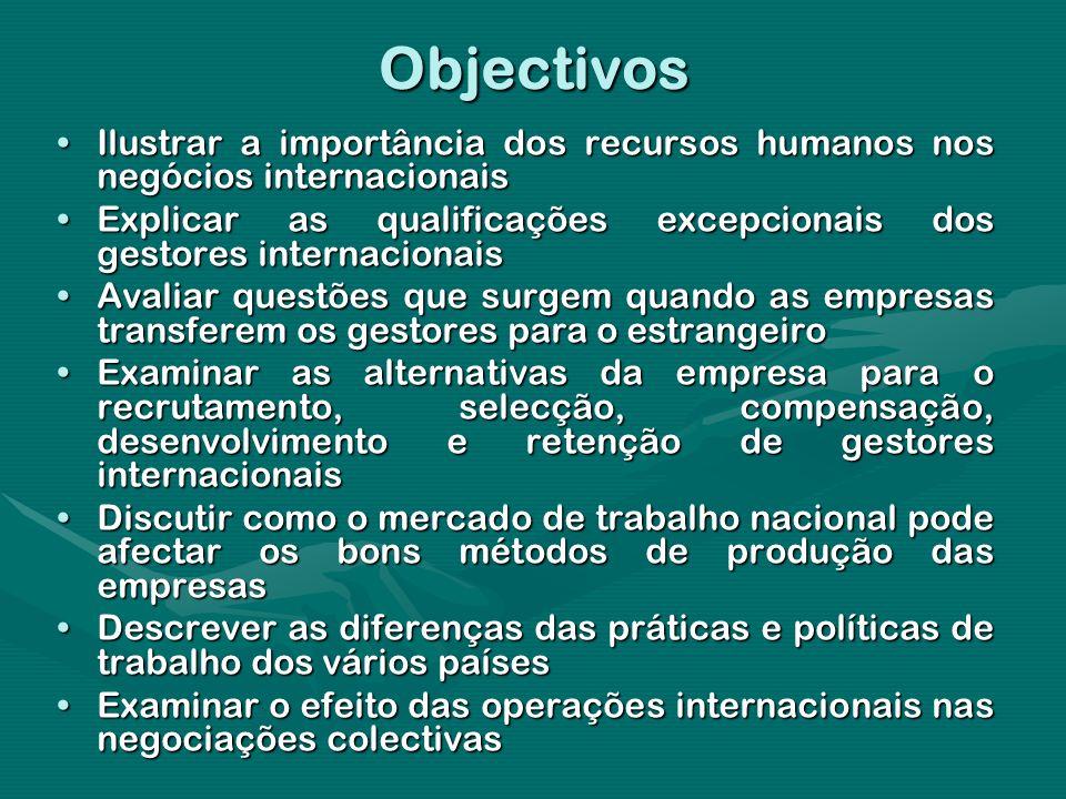 Objectivos Ilustrar a importância dos recursos humanos nos negócios internacionais.