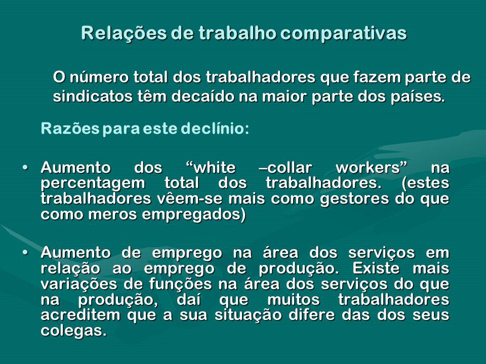 Relações de trabalho comparativas