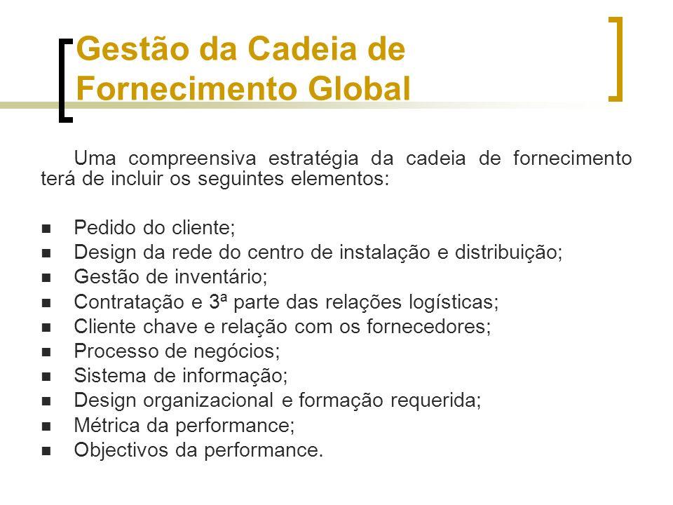 Gestão da Cadeia de Fornecimento Global
