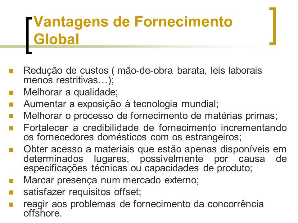 Vantagens de Fornecimento Global