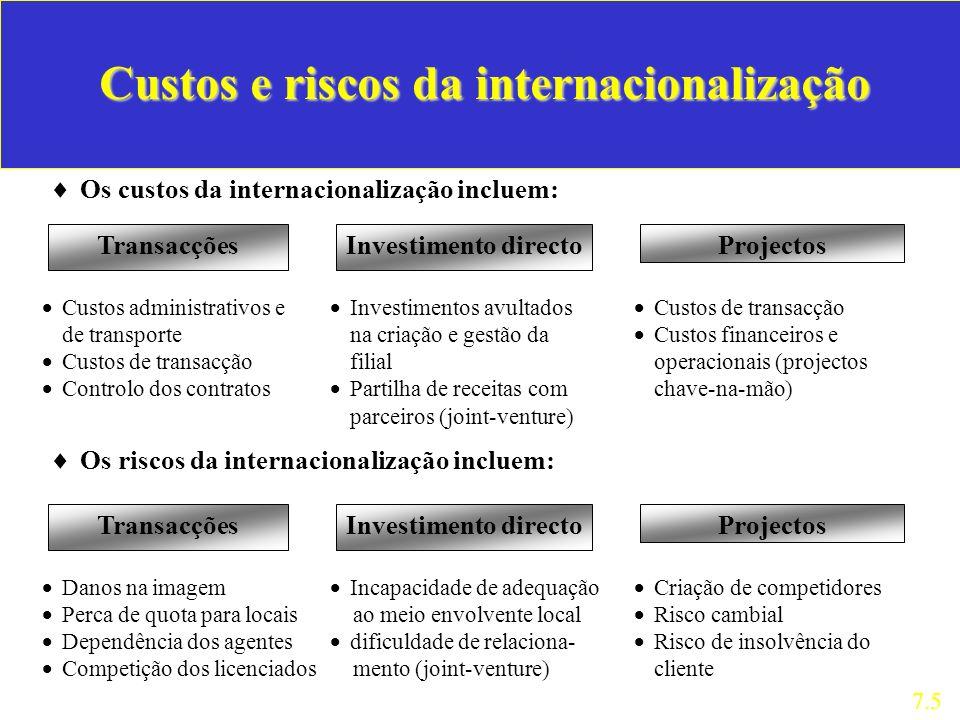 Custos e riscos da internacionalização