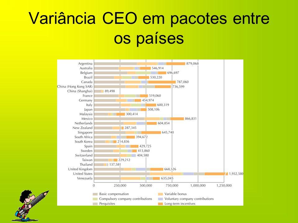 Variância CEO em pacotes entre os países