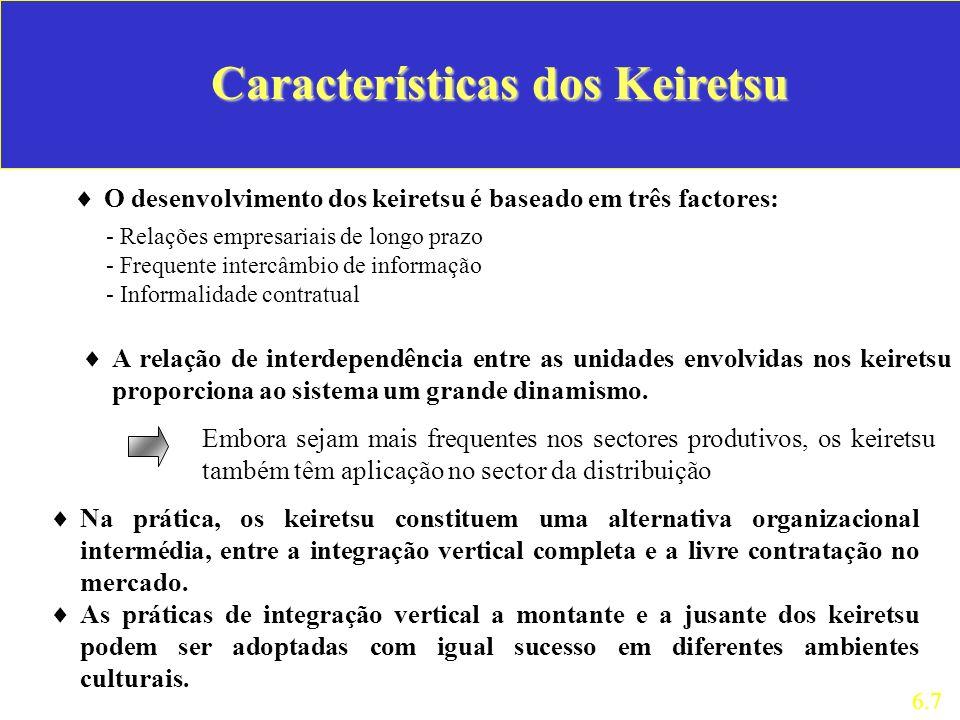 Características dos Keiretsu