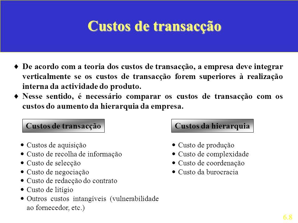 Custos de transacção