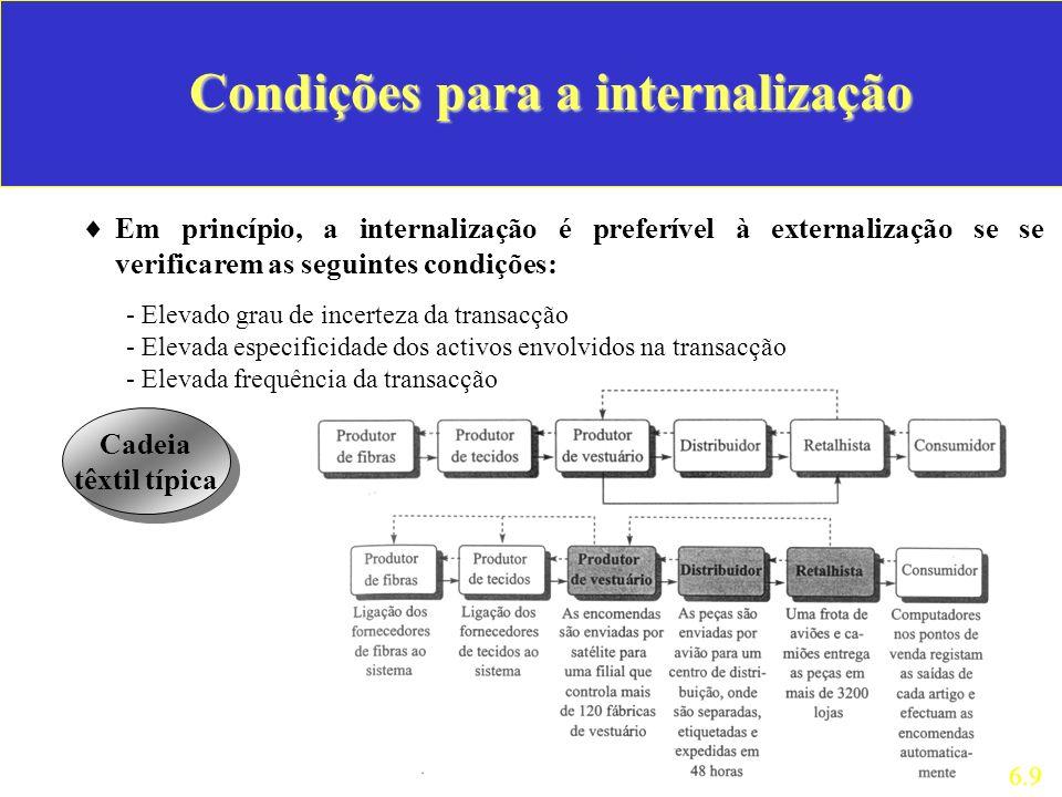 Condições para a internalização