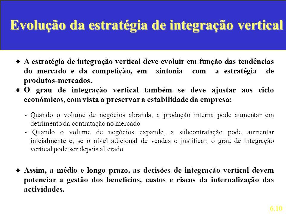 Evolução da estratégia de integração vertical