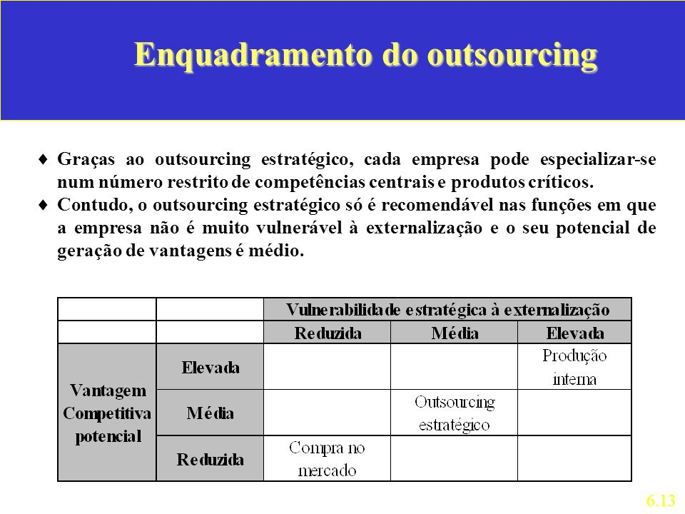 Enquadramento do outsourcing