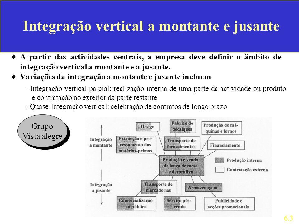 Integração vertical a montante e jusante