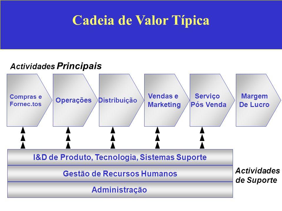Cadeia de Valor Típica Actividades Principais