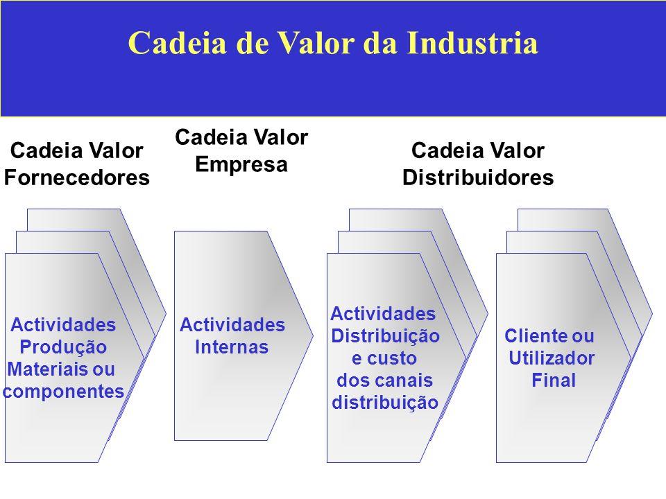 Cadeia de Valor da Industria