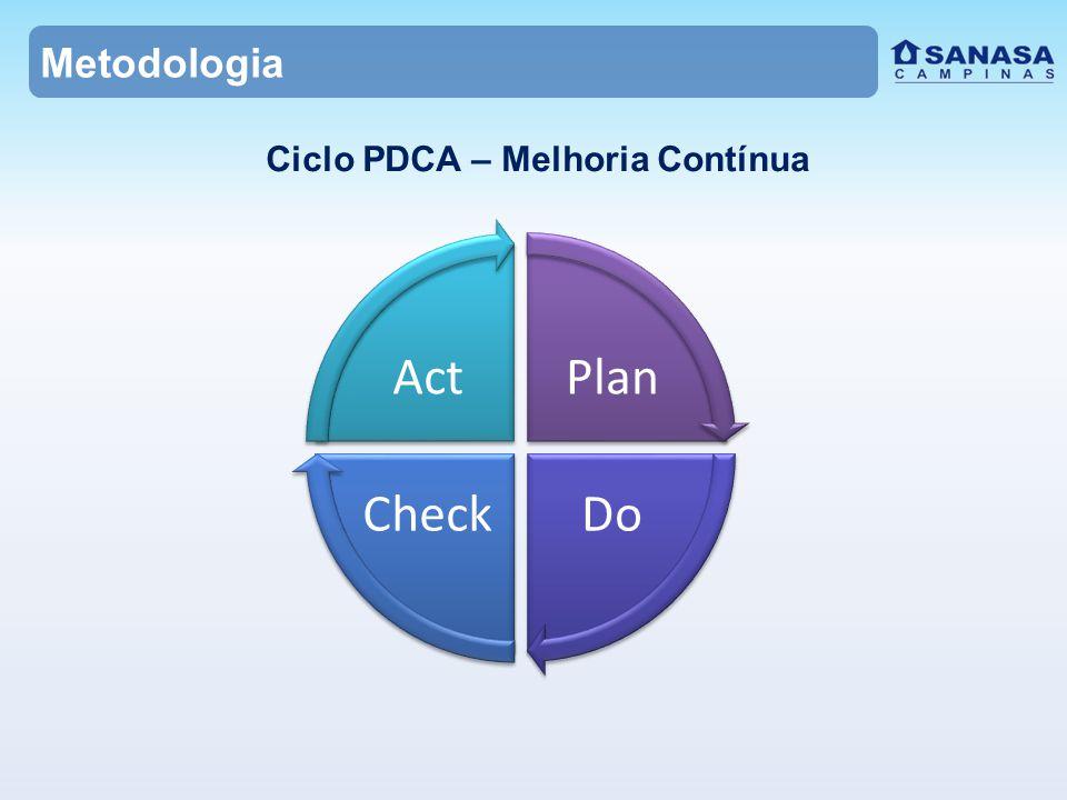 Ciclo PDCA – Melhoria Contínua