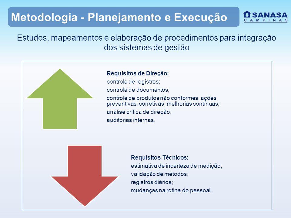 Metodologia - Planejamento e Execução