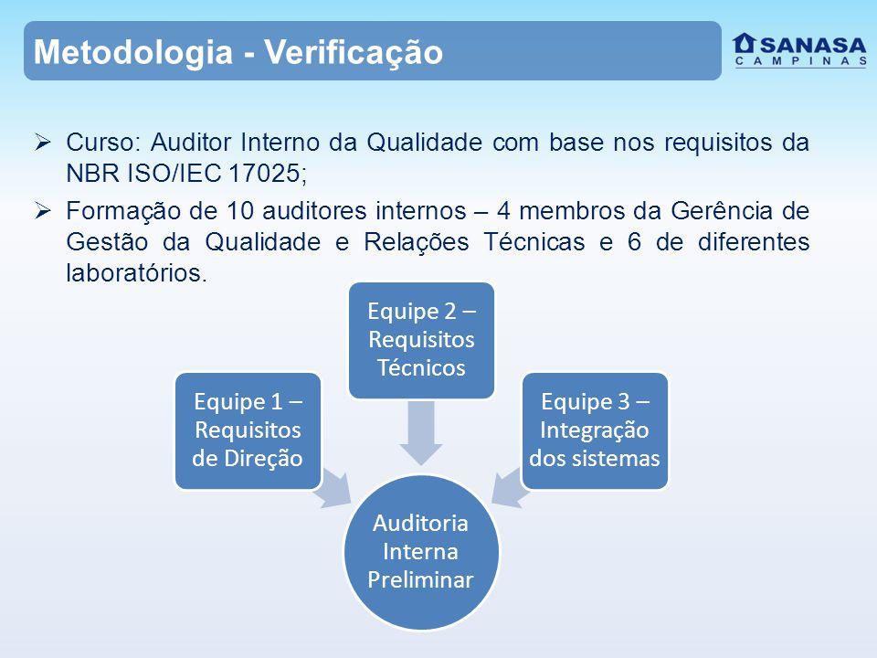 Metodologia - Verificação