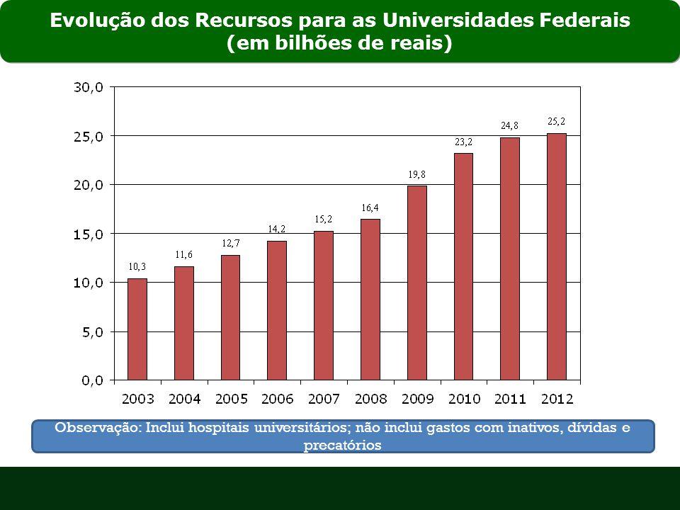 Evolução dos Recursos para as Universidades Federais