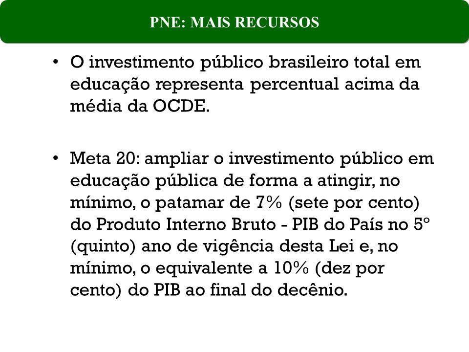 PNE: MAIS RECURSOS O investimento público brasileiro total em educação representa percentual acima da média da OCDE.